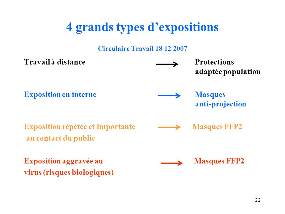 4 grands types d'expositions Circulaire Travail 18 12 2007