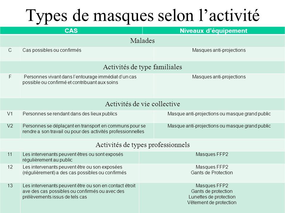 Types de masques selon l'activité