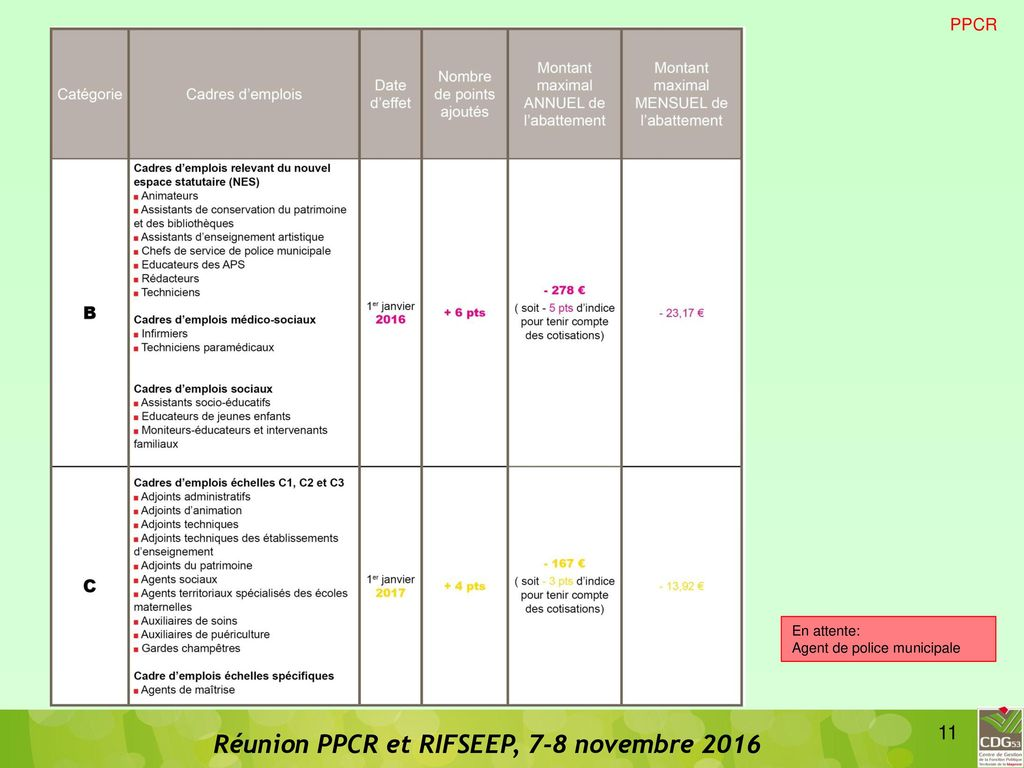 Ppcr et rifseep ppcr et rifseep ppcr rifseep carriere - Grille indiciaire salaire police municipale ...