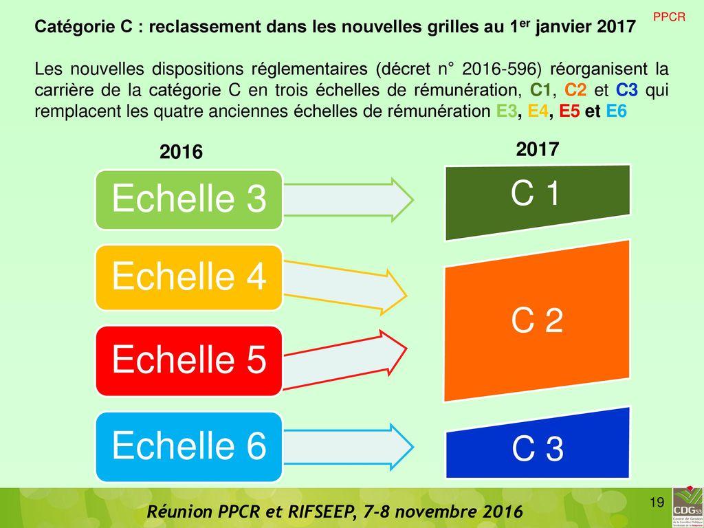 Reclassement catgorie c en 2017 ppcr et rifseep ppcr et - Nouvelle grille indiciaire categorie b ...