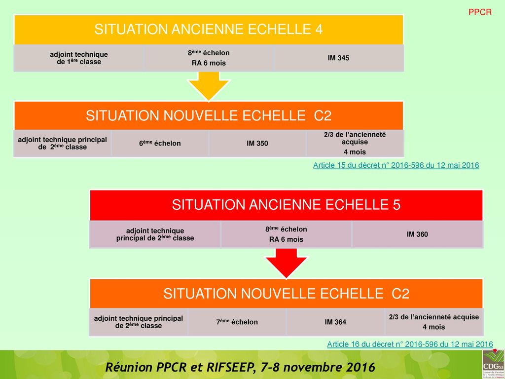 Ppcr et rifseep ppcr et rifseep ppcr rifseep carriere - Grille indiciaire adjoint principal 1ere classe ...