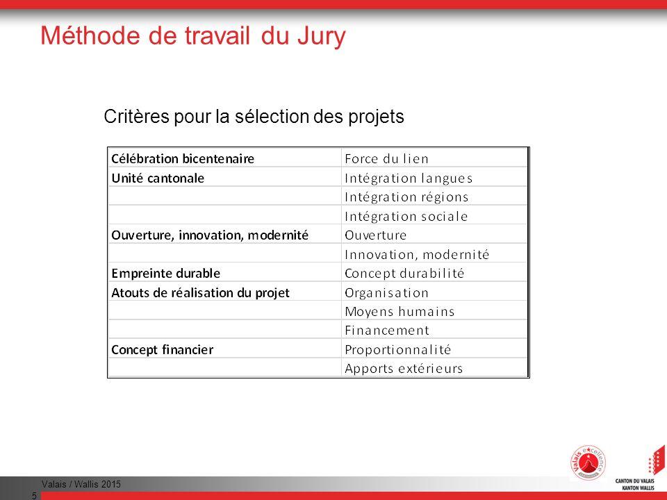 Méthode de travail du Jury