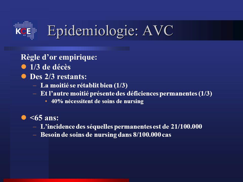 Epidemiologie: AVC Règle d'or empirique: 1/3 de décès