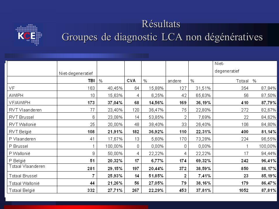 Résultats Groupes de diagnostic LCA non dégénératives