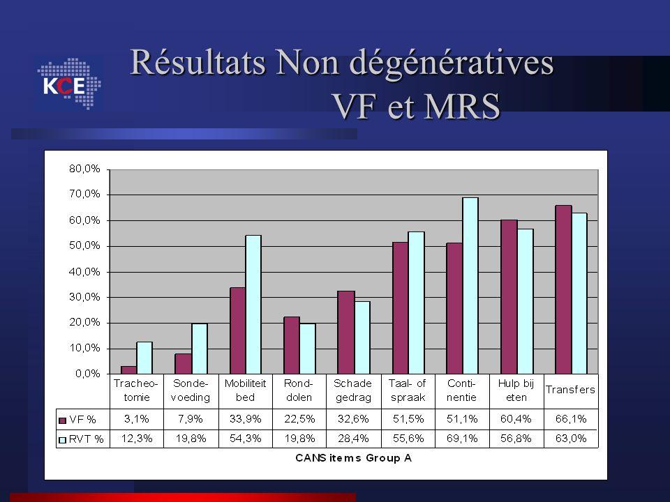 Résultats Non dégénératives VF et MRS