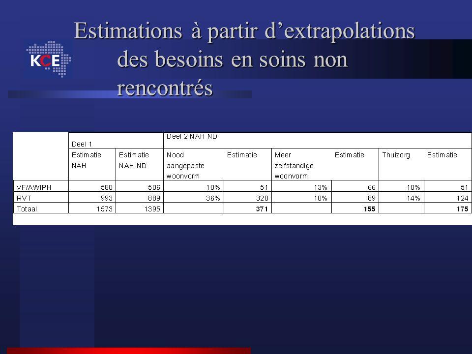 Estimations à partir d'extrapolations des besoins en soins non rencontrés
