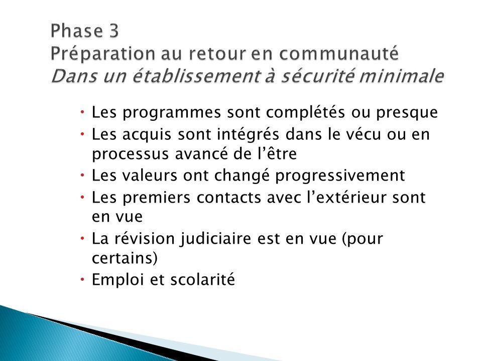 Phase 3 Préparation au retour en communauté Dans un établissement à sécurité minimale