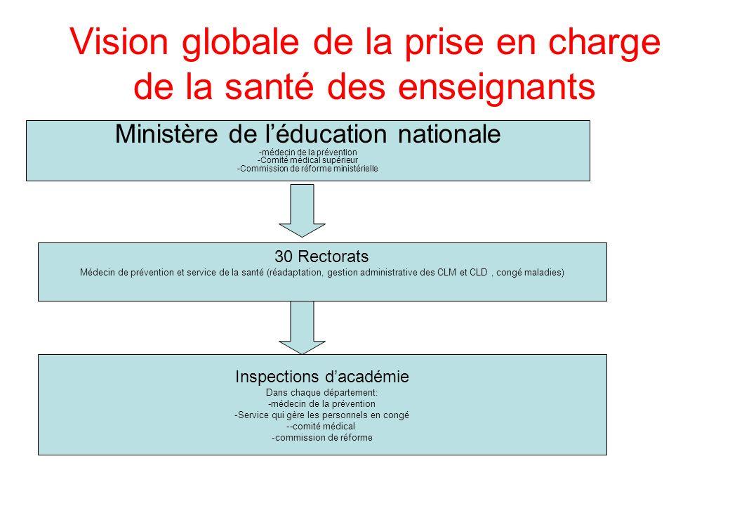 Vision globale de la prise en charge de la santé des enseignants