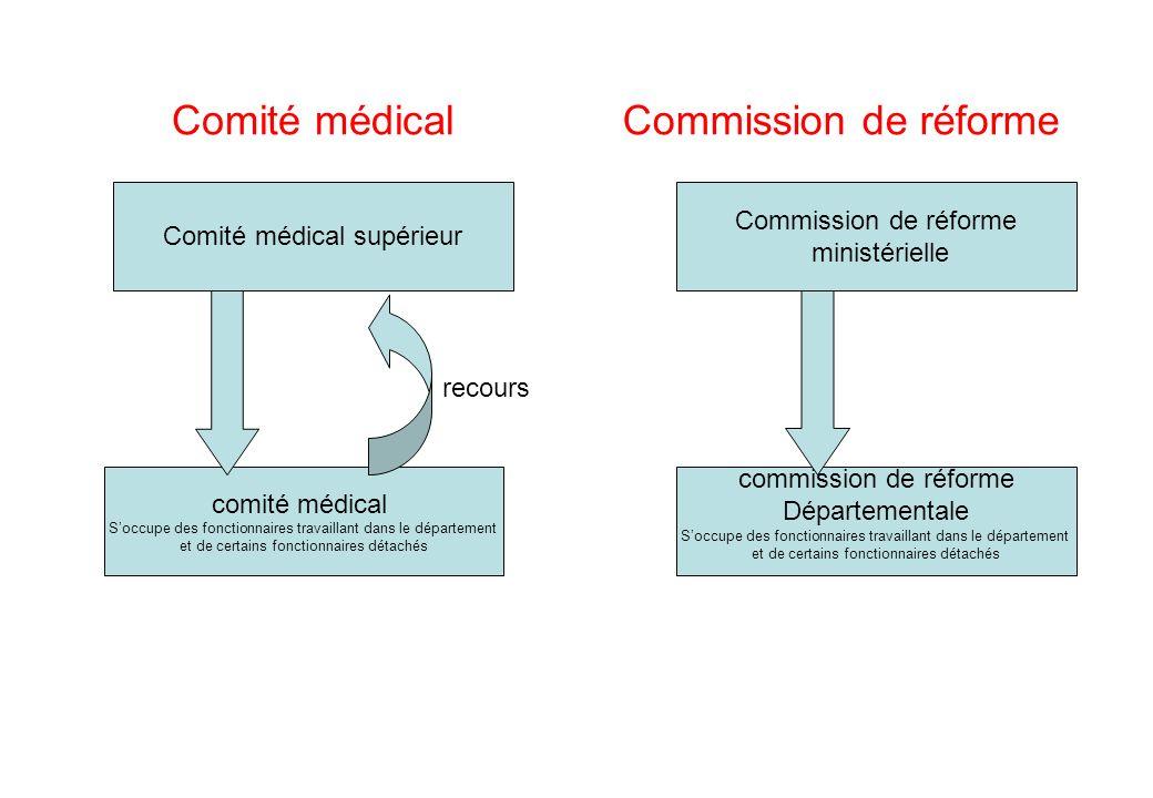 Comité médical Commission de réforme Commission de réforme