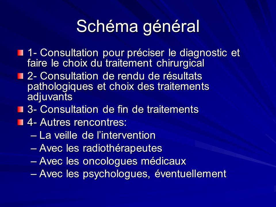 Schéma général 1- Consultation pour préciser le diagnostic et faire le choix du traitement chirurgical.