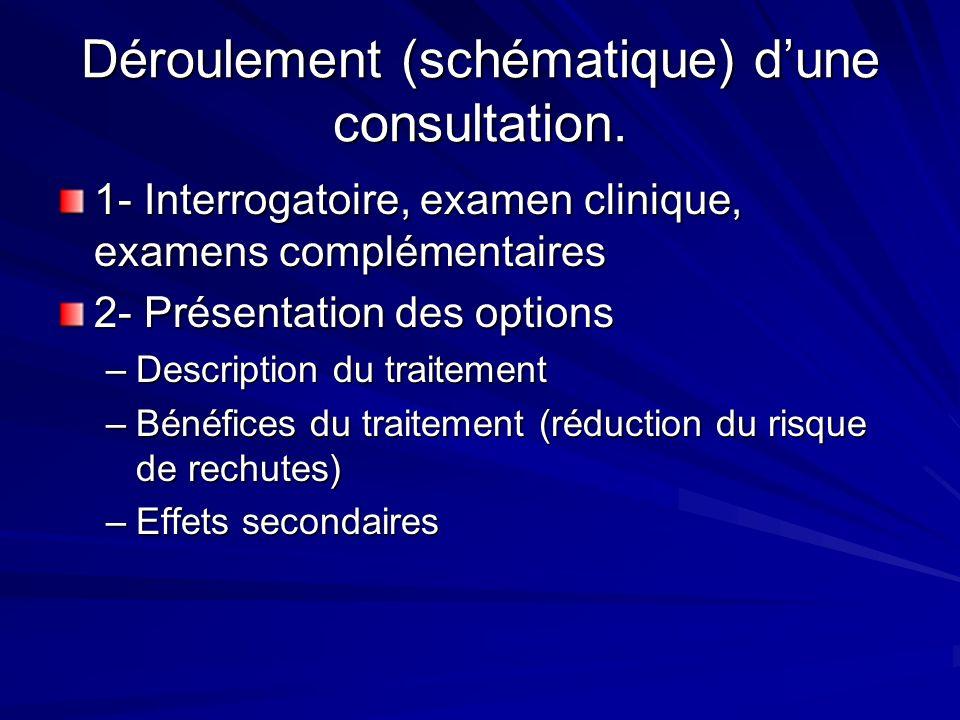 Déroulement (schématique) d'une consultation.