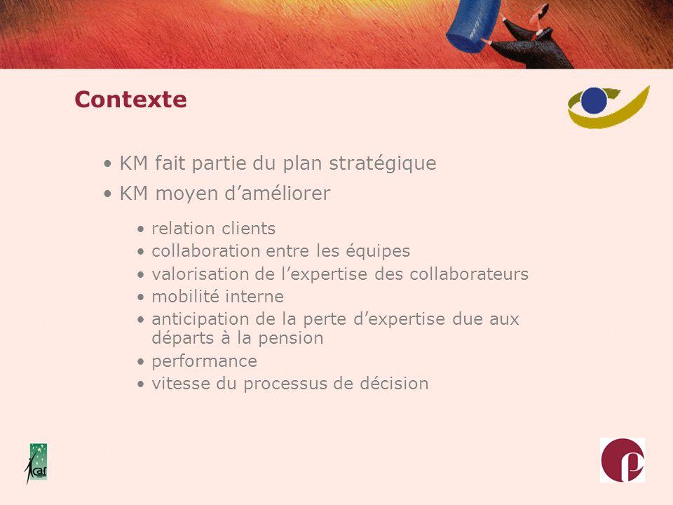 Contexte KM fait partie du plan stratégique KM moyen d'améliorer