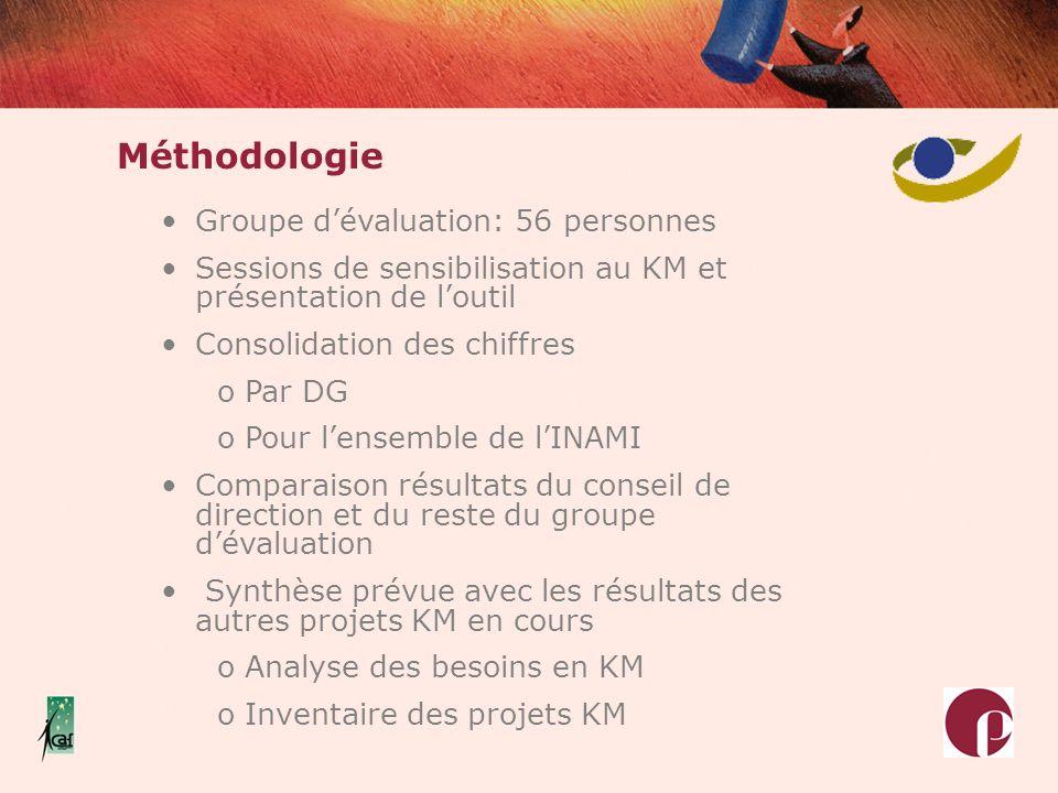 Méthodologie Groupe d'évaluation: 56 personnes