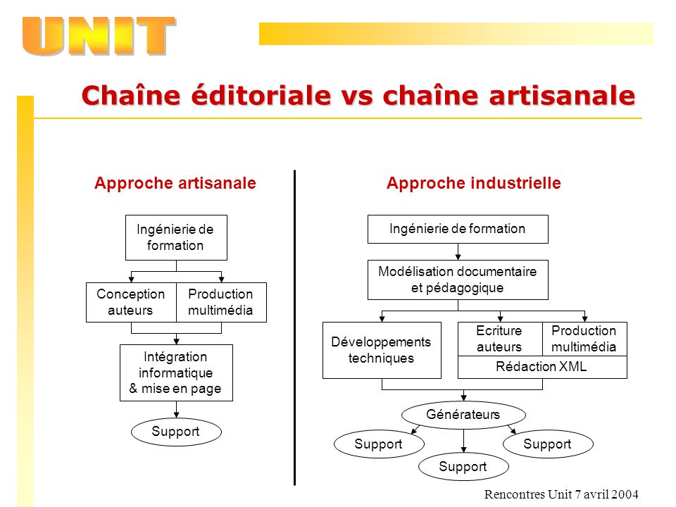 Chaîne éditoriale vs chaîne artisanale Approche industrielle