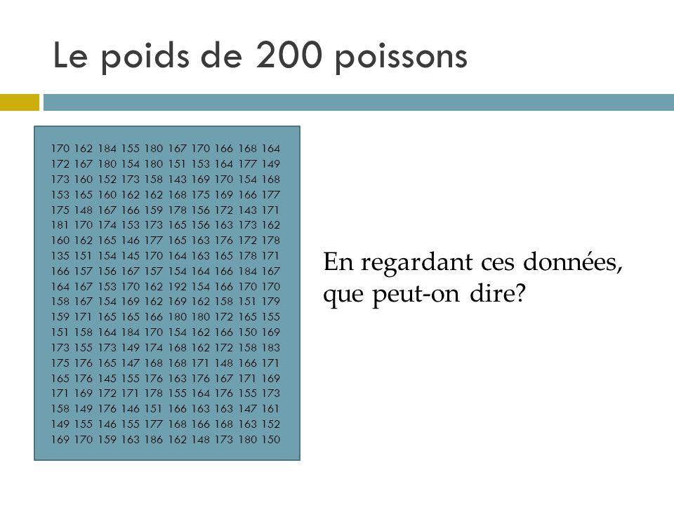 Le poids de 200 poissons En regardant ces données, que peut-on dire