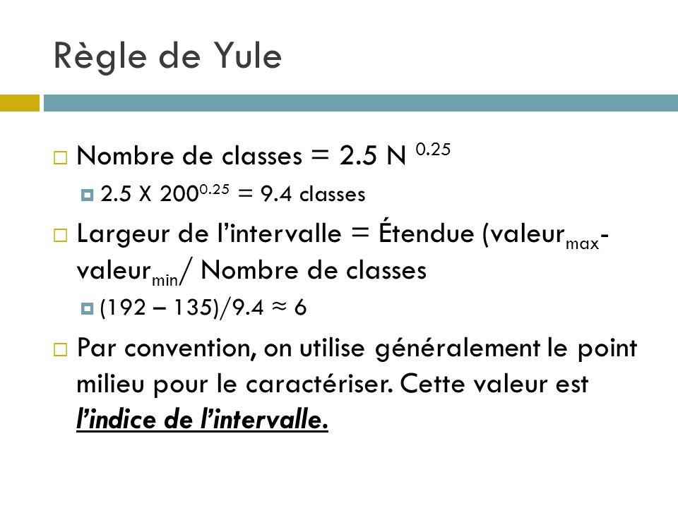 Règle de Yule Nombre de classes = 2.5 N 0.25