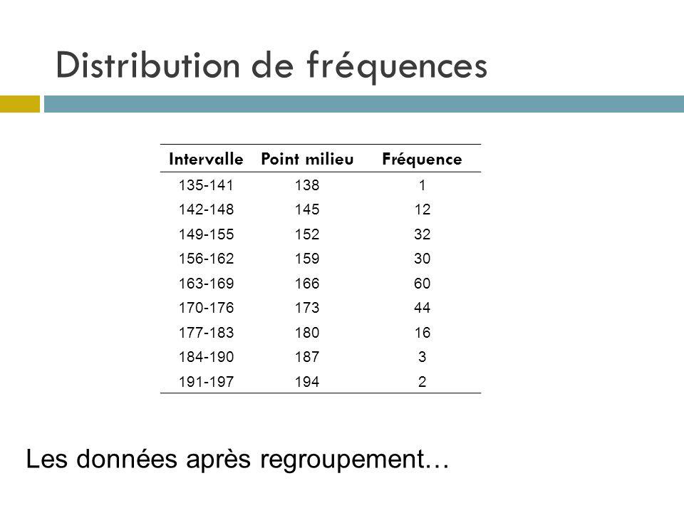 Distribution de fréquences