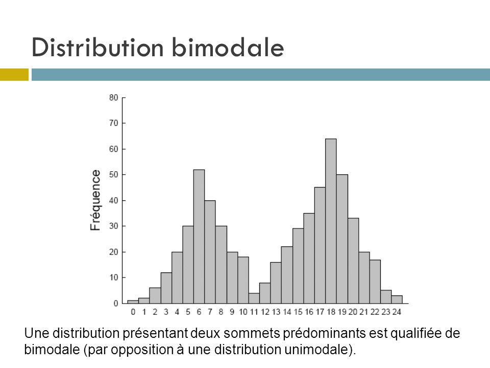 Distribution bimodale