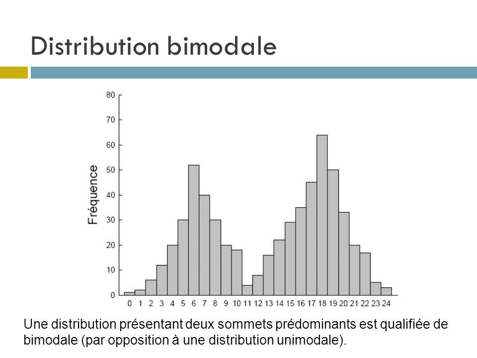 Distribution bimodale
