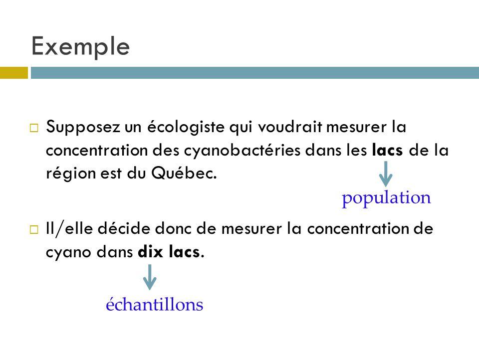 Exemple Supposez un écologiste qui voudrait mesurer la concentration des cyanobactéries dans les lacs de la région est du Québec.