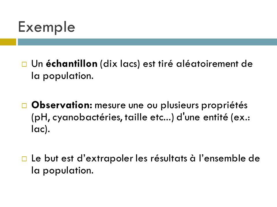Exemple Un échantillon (dix lacs) est tiré aléatoirement de la population.