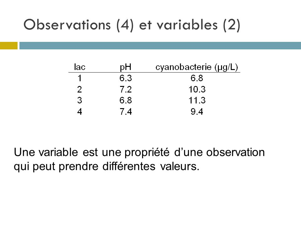 Observations (4) et variables (2)