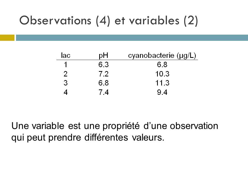 Observations (4) et variables (2)