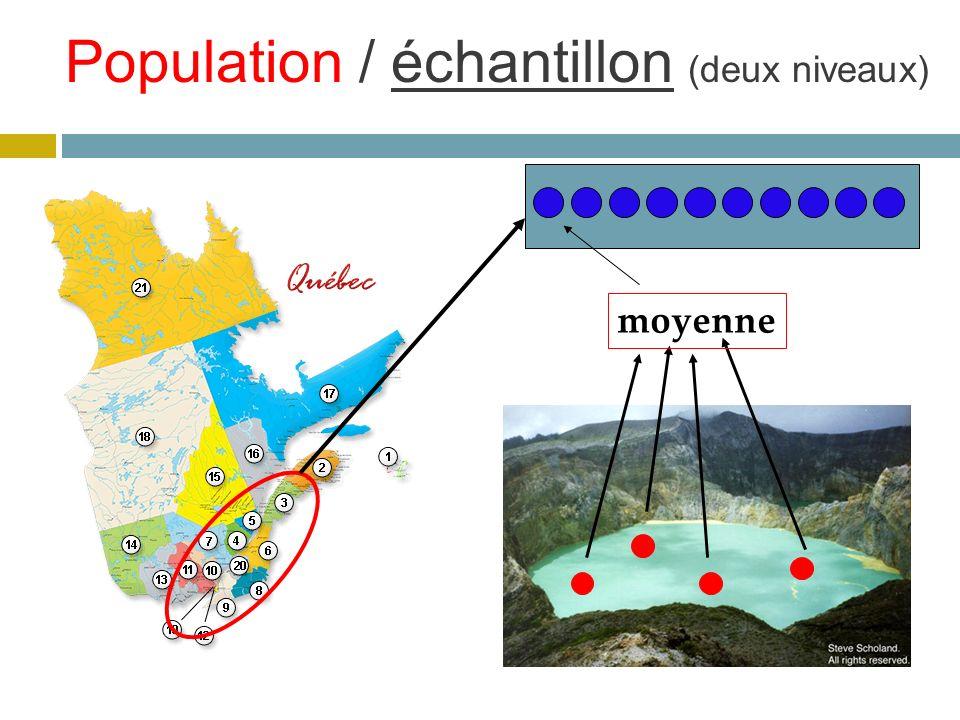 Population / échantillon (deux niveaux)