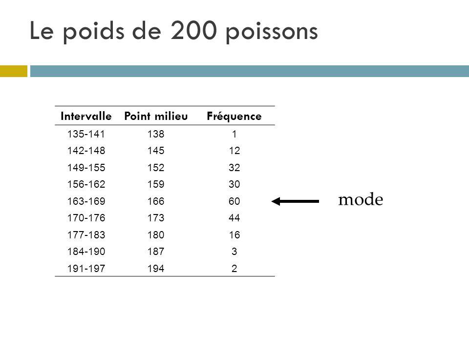 Le poids de 200 poissons mode Intervalle Point milieu Fréquence