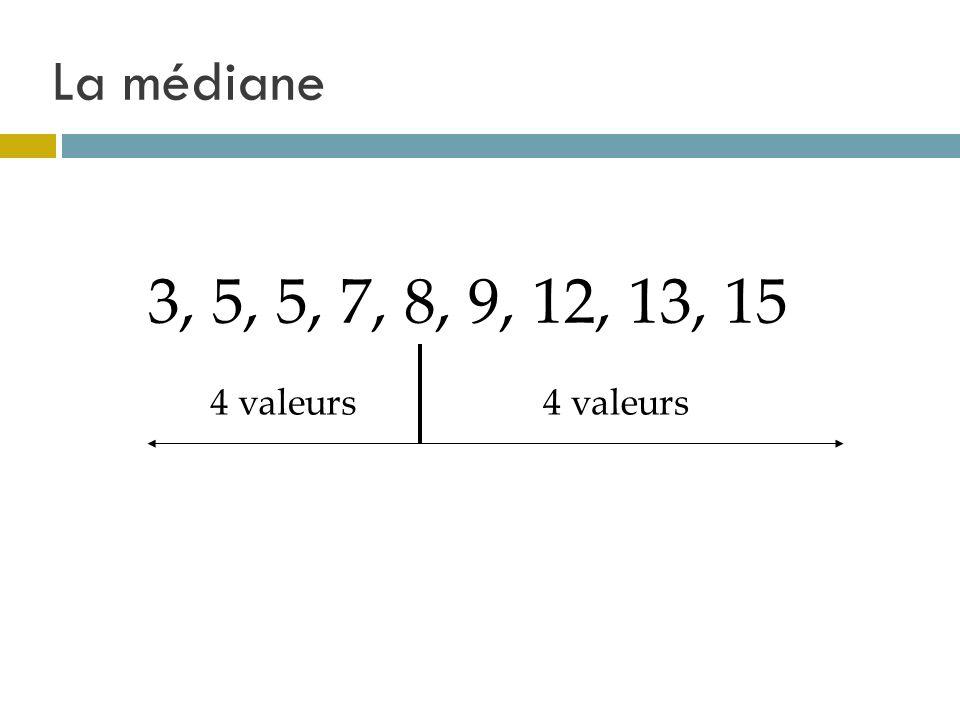 La médiane 3, 5, 5, 7, 8, 9, 12, 13, 15 4 valeurs 4 valeurs