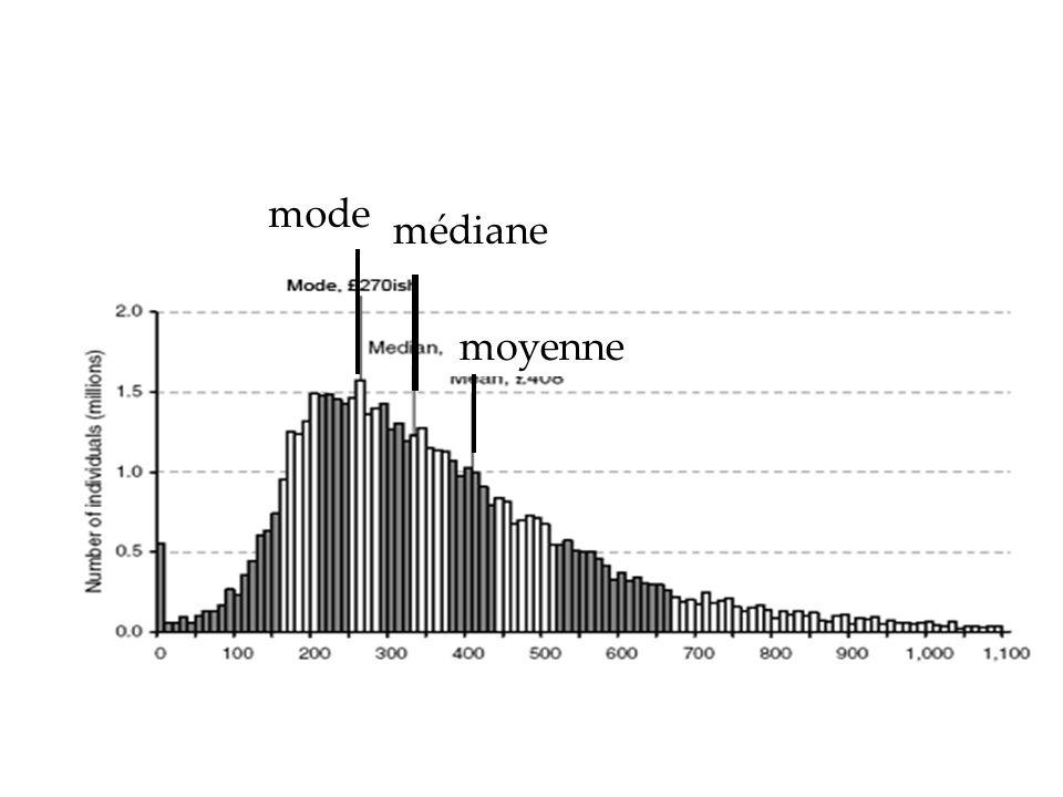 mode médiane moyenne