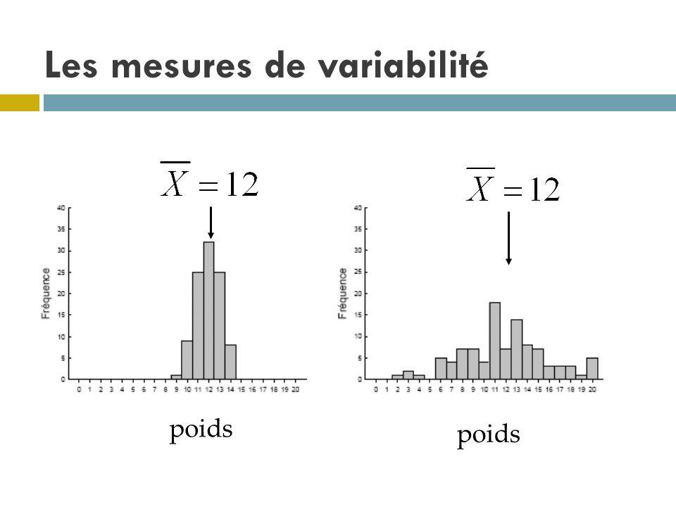 Les mesures de variabilité