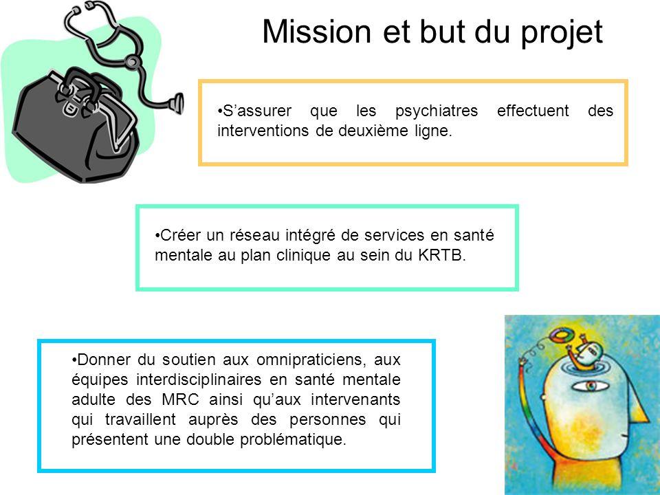 Mission et but du projet