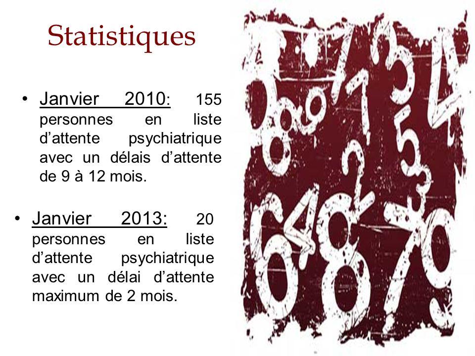 Statistiques Janvier 2010: 155 personnes en liste d'attente psychiatrique avec un délais d'attente de 9 à 12 mois.