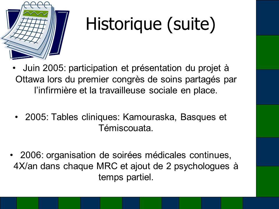 2005: Tables cliniques: Kamouraska, Basques et Témiscouata.