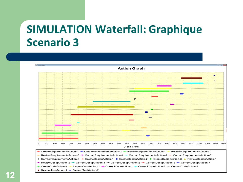 SIMULATION Waterfall: Graphique Scenario 3