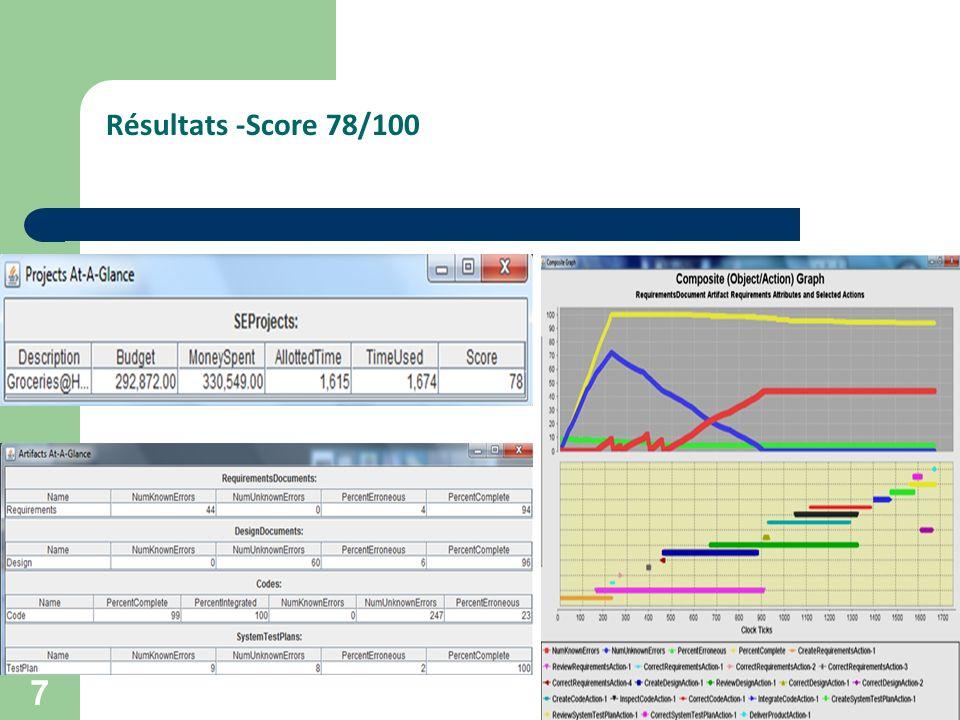 Résultats -Score 78/100