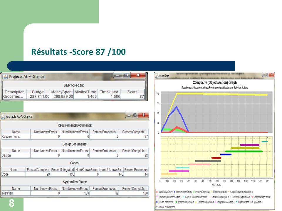 Résultats -Score 87 /100
