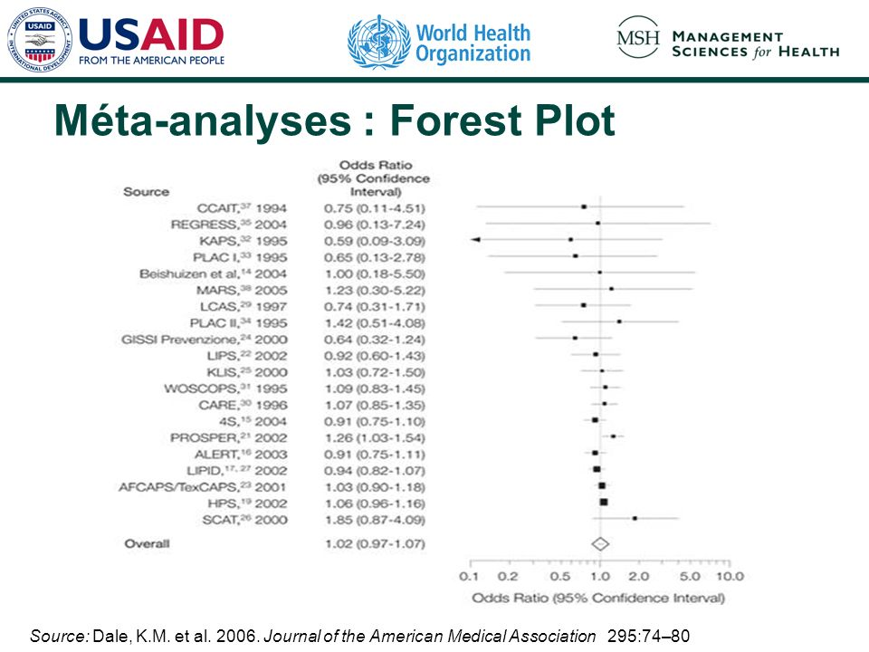 Méta-analyses : Forest Plot