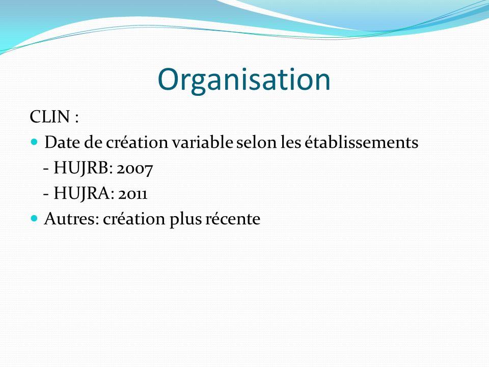 Organisation CLIN : Date de création variable selon les établissements