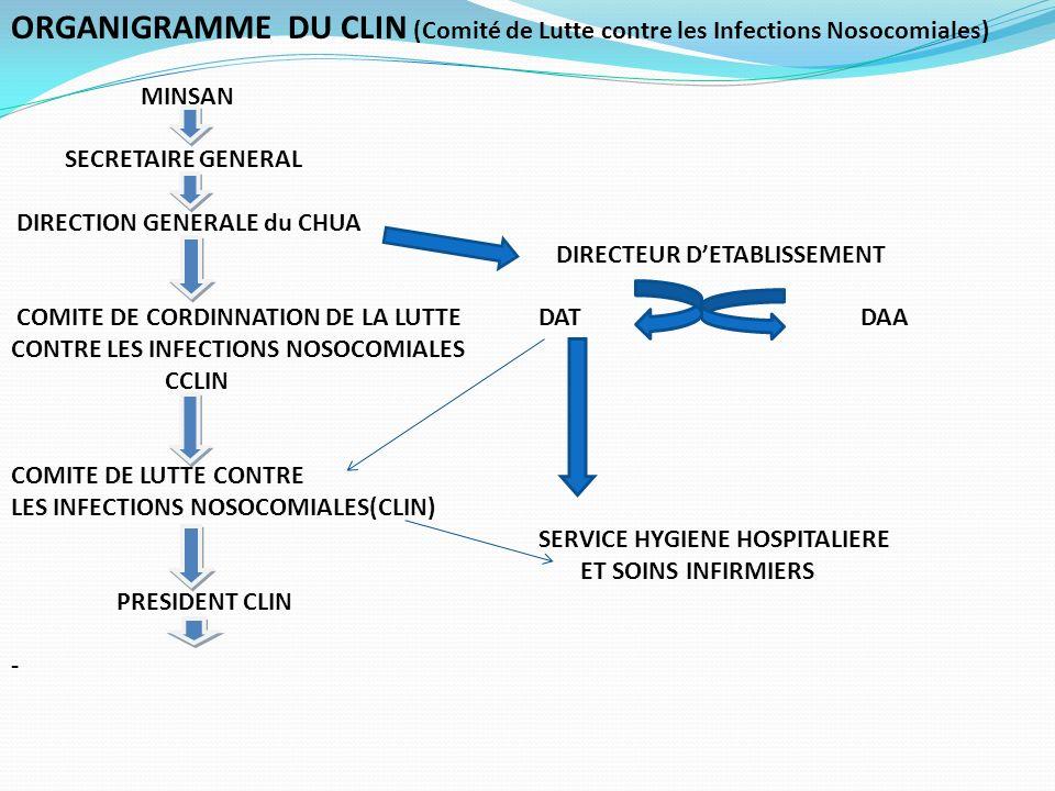 ORGANIGRAMME DU CLIN (Comité de Lutte contre les Infections Nosocomiales)