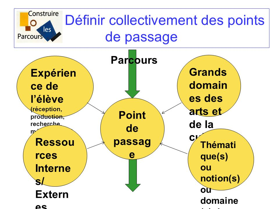 Définir collectivement des points de passage