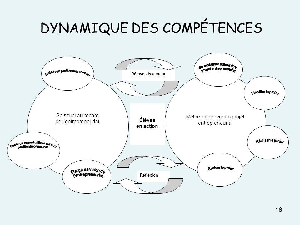 DYNAMIQUE DES COMPÉTENCES