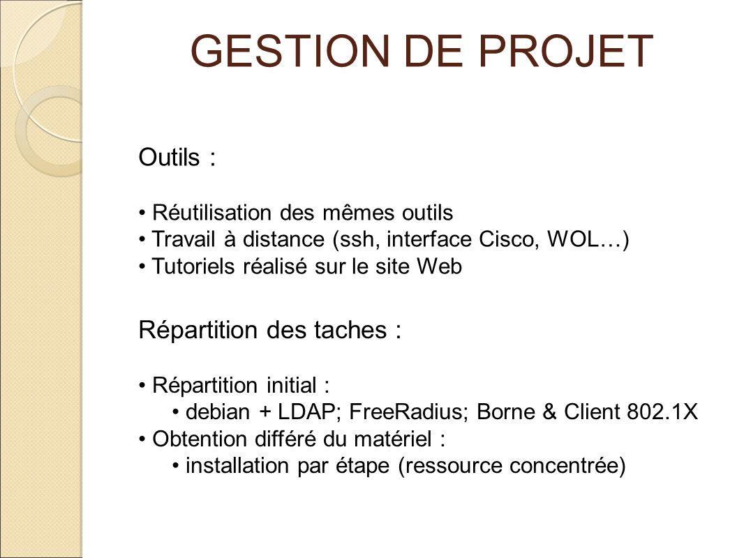 GESTION DE PROJET Outils : Répartition des taches :