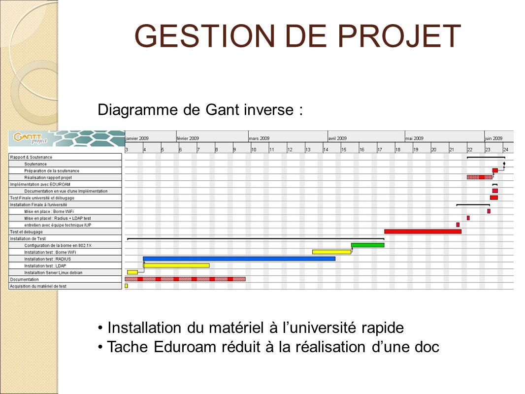 GESTION DE PROJET Diagramme de Gant inverse :