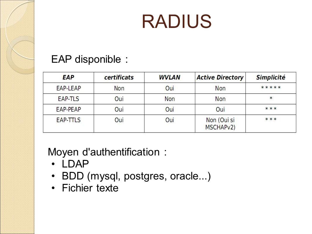 RADIUS EAP disponible : Moyen d authentification : LDAP