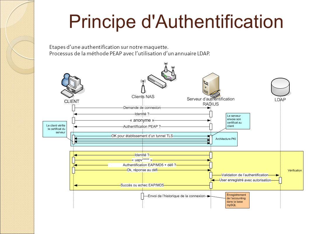 Principe d Authentification