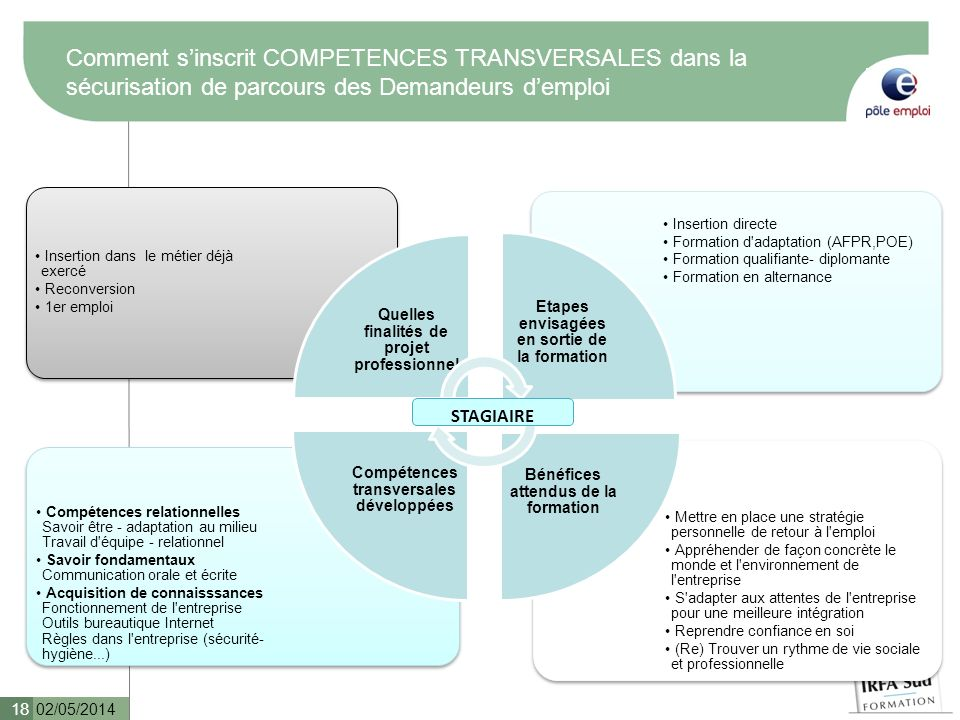Comment s'inscrit COMPETENCES TRANSVERSALES dans la sécurisation de parcours des Demandeurs d'emploi