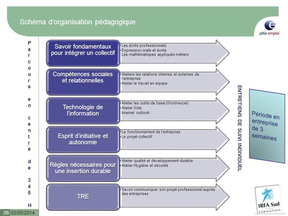 Schéma d'organisation pédagogique