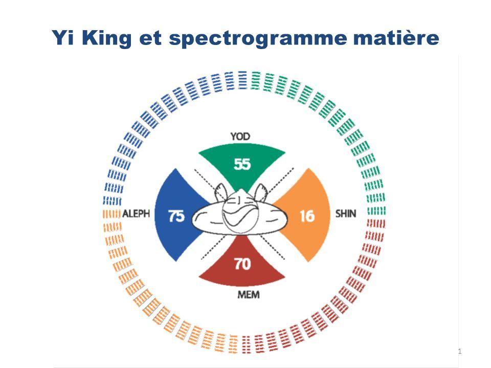 Yi King et spectrogramme matière